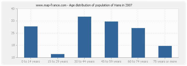 Age distribution of population of Hans in 2007