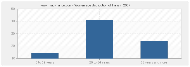 Women age distribution of Hans in 2007