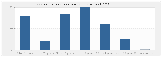 Men age distribution of Hans in 2007