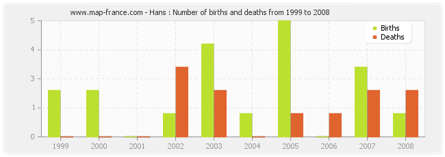 Hans : Number of births and deaths from 1999 to 2008