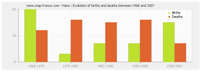 Hans : Evolution of births and deaths between 1968 and 2007