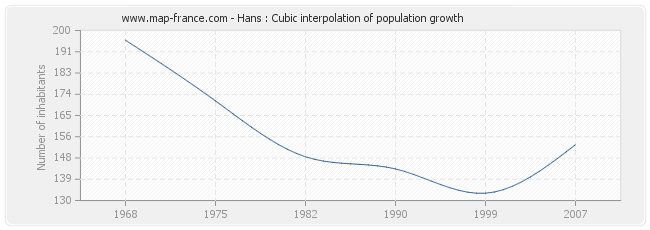 Hans : Cubic interpolation of population growth