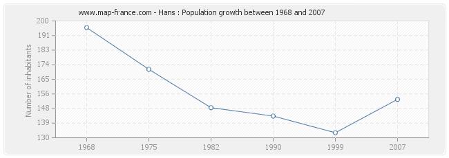 Population Hans
