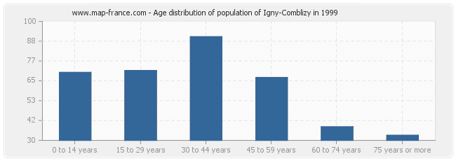 Age distribution of population of Igny-Comblizy in 1999