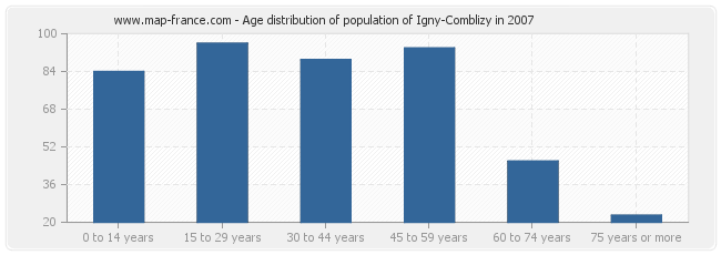 Age distribution of population of Igny-Comblizy in 2007