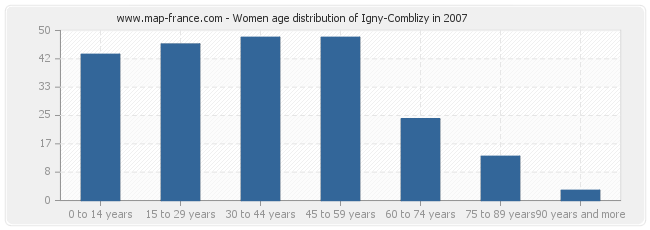 Women age distribution of Igny-Comblizy in 2007