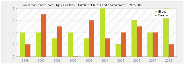 Igny-Comblizy : Number of births and deaths from 1999 to 2008