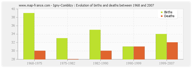 Igny-Comblizy : Evolution of births and deaths between 1968 and 2007