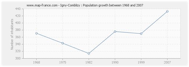 Population Igny-Comblizy