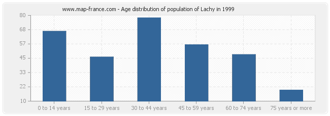 Age distribution of population of Lachy in 1999