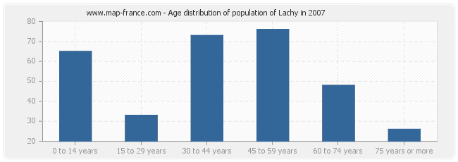 Age distribution of population of Lachy in 2007