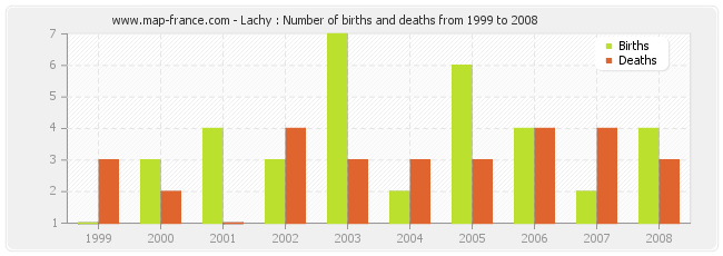Lachy : Number of births and deaths from 1999 to 2008