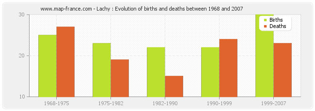 Lachy : Evolution of births and deaths between 1968 and 2007