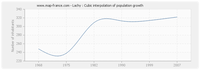 Lachy : Cubic interpolation of population growth