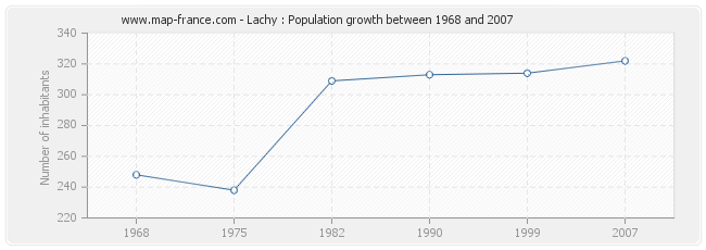 Population Lachy