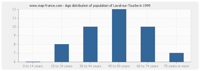 Age distribution of population of Laval-sur-Tourbe in 1999