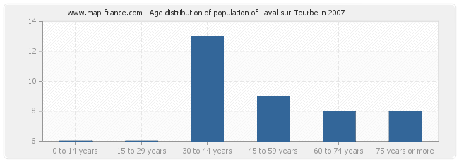 Age distribution of population of Laval-sur-Tourbe in 2007