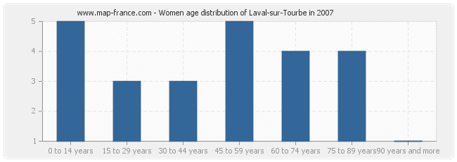 Women age distribution of Laval-sur-Tourbe in 2007