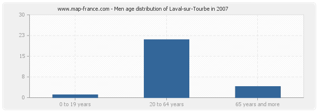 Men age distribution of Laval-sur-Tourbe in 2007