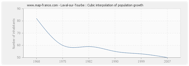 Laval-sur-Tourbe : Cubic interpolation of population growth