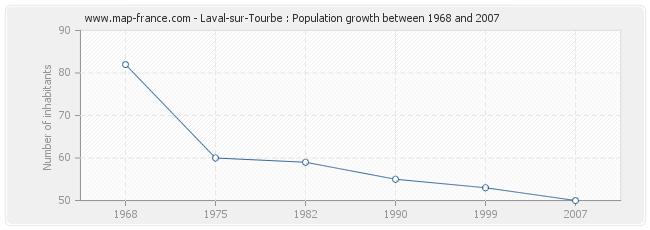 Population Laval-sur-Tourbe