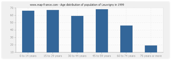 Age distribution of population of Leuvrigny in 1999