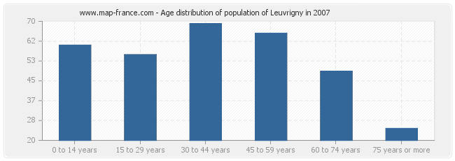 Age distribution of population of Leuvrigny in 2007