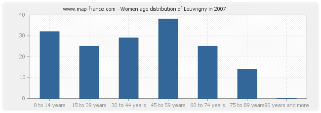 Women age distribution of Leuvrigny in 2007