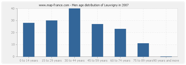 Men age distribution of Leuvrigny in 2007