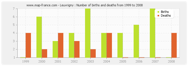 Leuvrigny : Number of births and deaths from 1999 to 2008