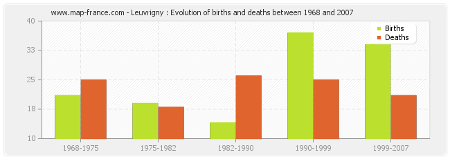 Leuvrigny : Evolution of births and deaths between 1968 and 2007