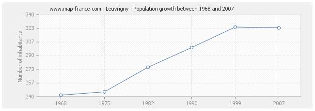 Population Leuvrigny