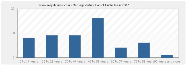 Men age distribution of Linthelles in 2007