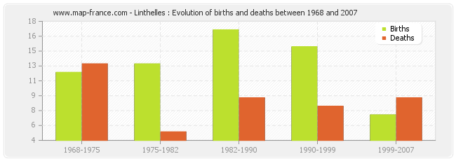 Linthelles : Evolution of births and deaths between 1968 and 2007