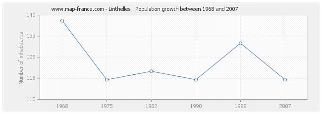 Population Linthelles