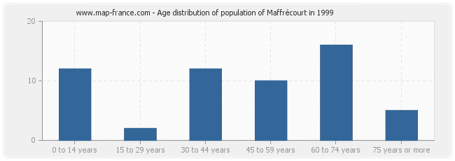Age distribution of population of Maffrécourt in 1999
