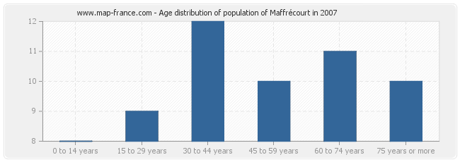 Age distribution of population of Maffrécourt in 2007