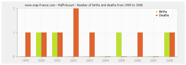 Maffrécourt : Number of births and deaths from 1999 to 2008