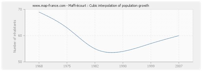 Maffrécourt : Cubic interpolation of population growth