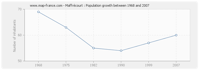 Population Maffrécourt