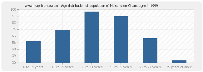 Age distribution of population of Maisons-en-Champagne in 1999