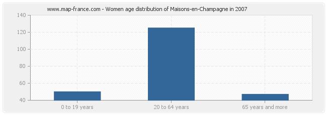 Women age distribution of Maisons-en-Champagne in 2007