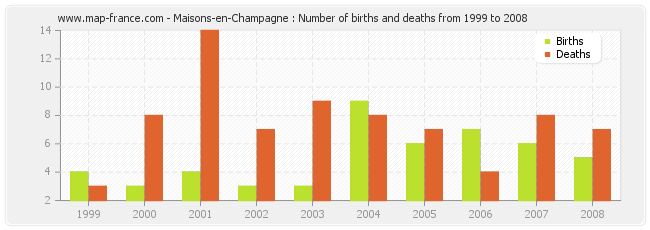 Maisons-en-Champagne : Number of births and deaths from 1999 to 2008