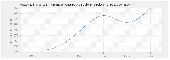 Maisons-en-Champagne : Cubic interpolation of population growth