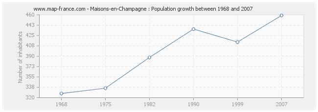 Population Maisons-en-Champagne
