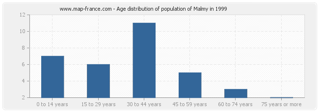 Age distribution of population of Malmy in 1999