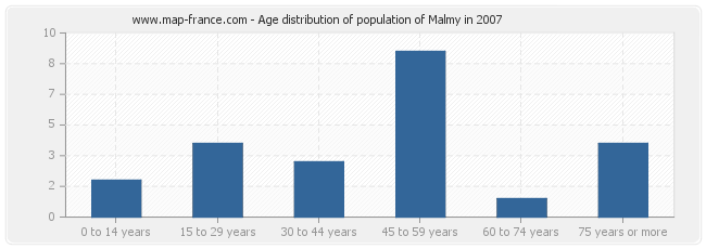 Age distribution of population of Malmy in 2007