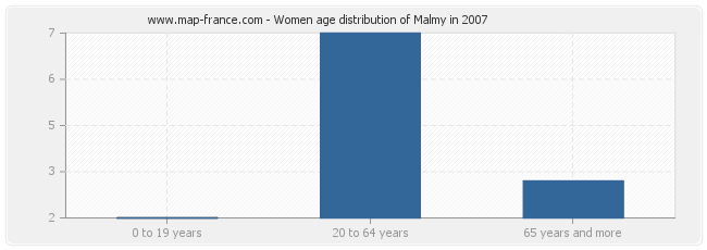 Women age distribution of Malmy in 2007