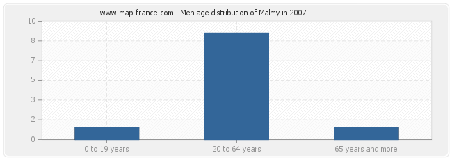 Men age distribution of Malmy in 2007