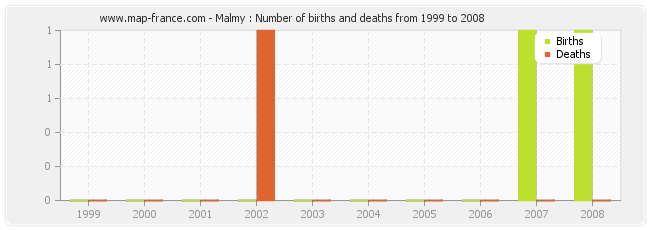 Malmy : Number of births and deaths from 1999 to 2008